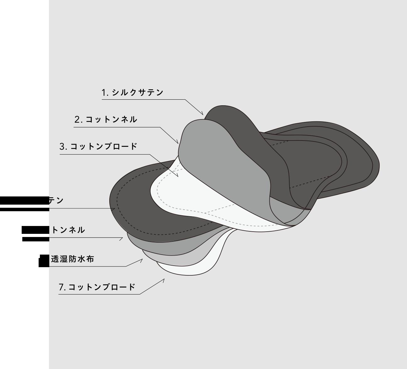 Be-A Japan/ベア ジャパン 超吸収型生理ショーツ ベア シルクナプキンの内部構造